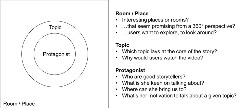 Fig. 4: Guiding questions: How to find the topic for the story in 360°?
